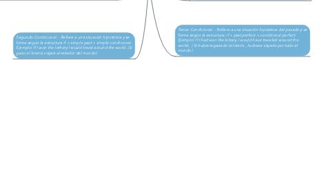 Mind Map: Gerencia de la Construccion