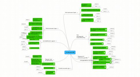 Mind Map: LS Lillebælt 2009