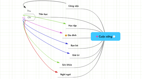 Mind Map: Cuộc sống