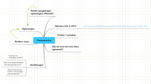 Mind Map: Pensioencrisis