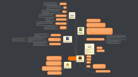 Mind Map: Оформление исследовательской работы
