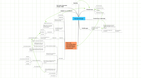 Mind Map: Duurzame Energie