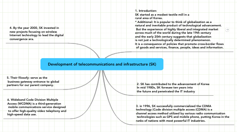 Mind Map: Development of telecommunications and infrastructure (SK)