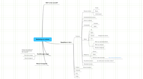 Mind Map: Marketing en reclame