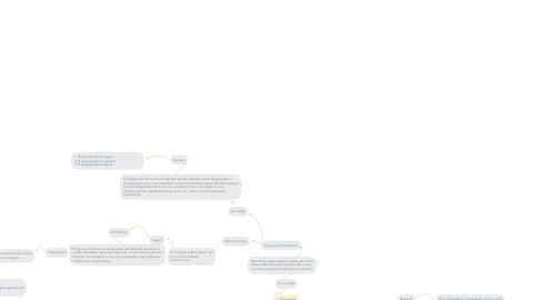 Mind Map: Conceptos en lingüística