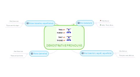 Mind Map: DEMOSTRATIVE PRONOUNS