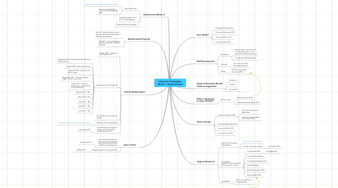 Mind Map: Classroom Technologies 2010/11 - Project Outputs