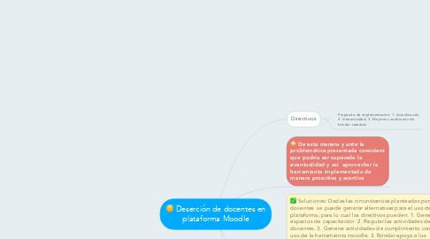 Mind Map: Deserción de docentes en plataforma Moodle