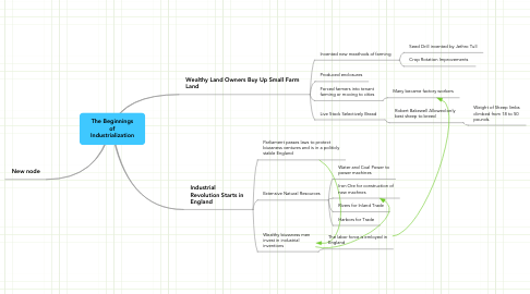 Mind Map: The Beginnings of Industrialization