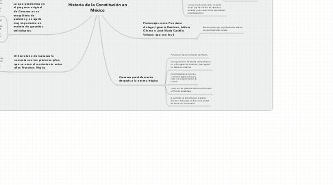 Mind Map: Historia de la Constitución en México