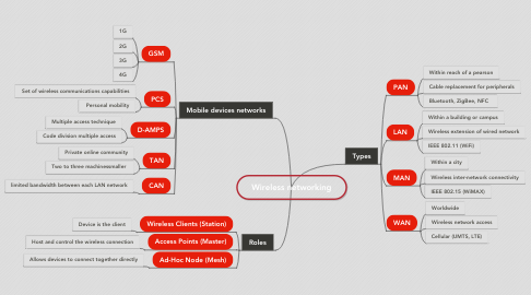 Mind Map: Wireless networking