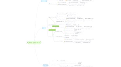 Mind Map: Интегральный показатель