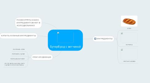 Mind Map: Бутерброд с ветчиной