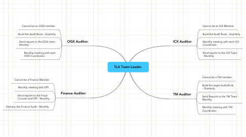 Mind Map: TLA Team Leader.