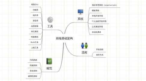 Mind Map: 前端基础架构
