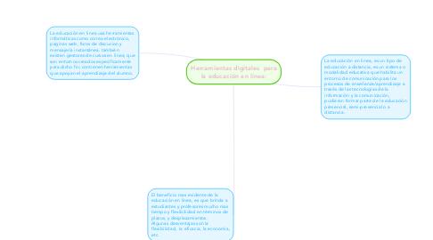 Mind Map: Herramientas digitales  para la educación en línea:
