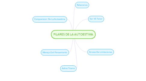 Mind Map: PILARES DE LA AUTOESTIMA