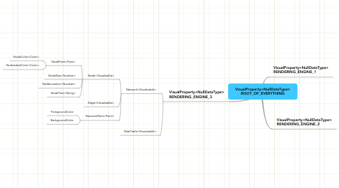 Mind Map: VisualProperty<NullDataType> ROOT_OF_EVERYTHING