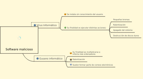 Mind Map: Software malicioso