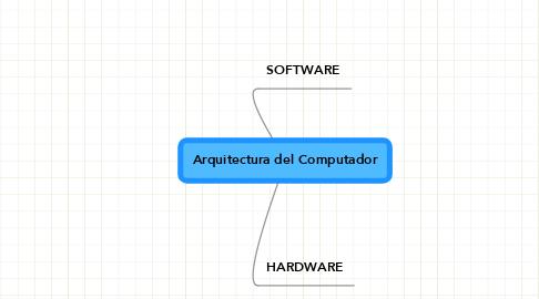 Mind Map: Arquitectura del Computador