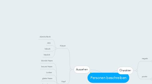 Mind Map: Personen beschreiben
