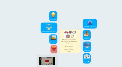 Mind Map: A Mobile Food, Health, Nutrition School Education Program  Lainie Plattner  MHI Capstone Project