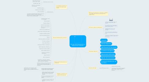 Mind Map: Proceso de Reclutamiento y Selección de Personal.