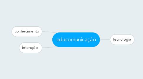 Mind Map: educomunicação