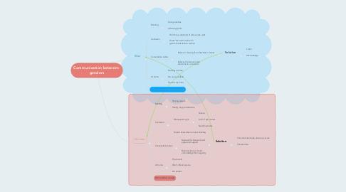 Mind Map: Communication between  genders