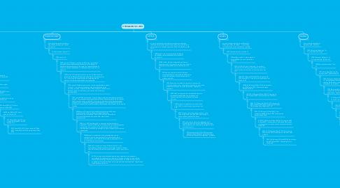 Mind Map: HERRAMIENTAS WEB.