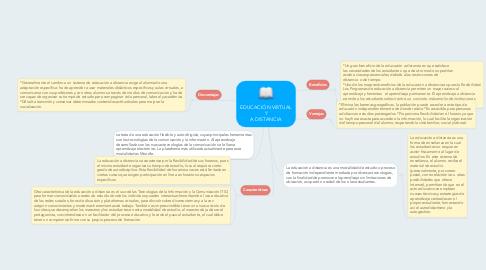 Mind Map: EDUCACIÓN VIRTUAL Y A DISTANCIA