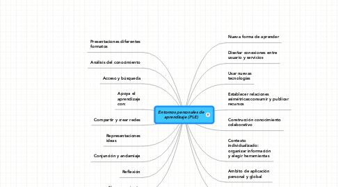 Mind Map: Entornos personales de aprendizaje (PLE)