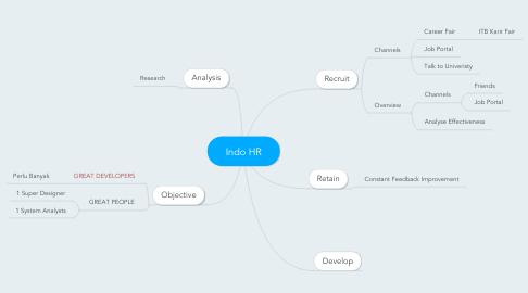 Mind Map: Indo HR
