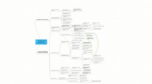 Mind Map: Sistema de Controlede Pedidos deReembolso de Seguro