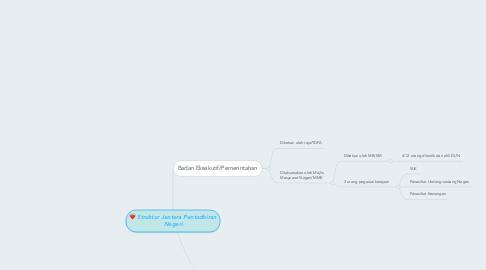 Mind Map: Struktur Jentera Pentadbiran Negeri