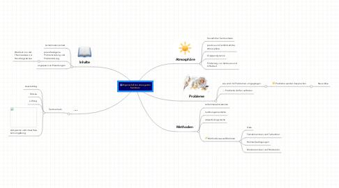 Mind Map: Eigenschaften eines guten Seminars