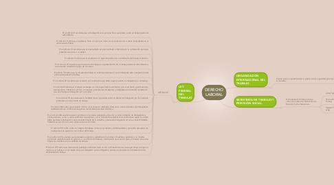 Mind Map: DERECHO LABORAL