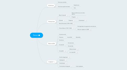 Mind Map: Raison