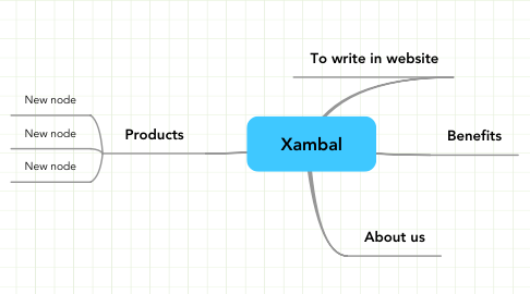 Mind Map: Xambal