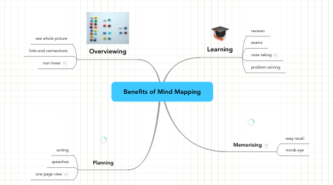 Mind Map: Benefits of Mind Mapping