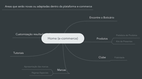 Mind Map: Home (e-commerce)