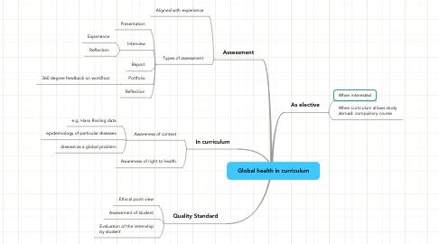 Mind Map: Global health in curriculum