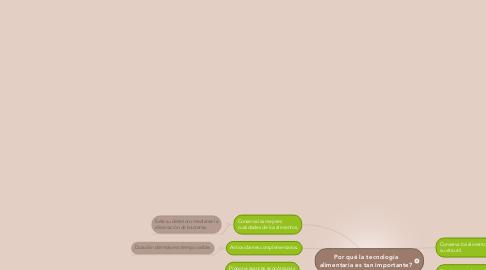 Mind Map: Por qué la tecnología alimentaria es tan importante?