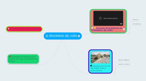 Mind Map: EL FENOMENO DEL NIÑO