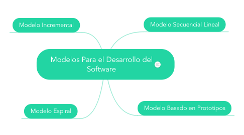 Mind Map: Modelos Para el Desarrollo del Software