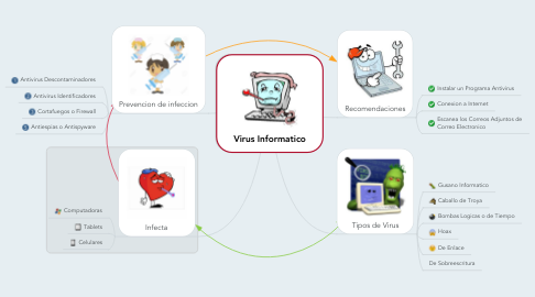 Mind Map: Virus Informatico