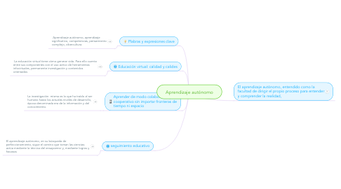 Mind Map: Aprendizaje autónomo