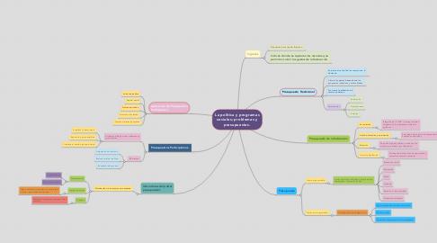 Mind Map: La política y programas sociales; problemas y presupuestos.