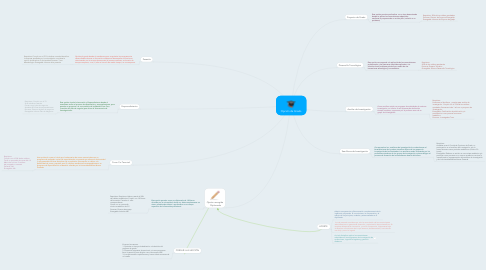 Mind Map: Opción de Grado