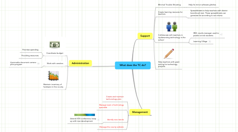 Mind Map: What does the TC do?